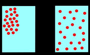 diagram of diffusion