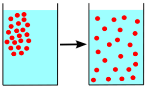 diagram of diffusion